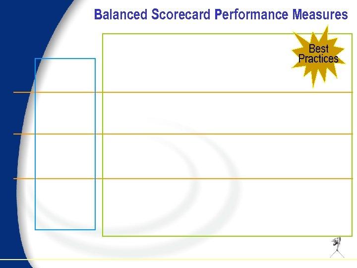 Balanced Scorecard Performance Measures Best Practices