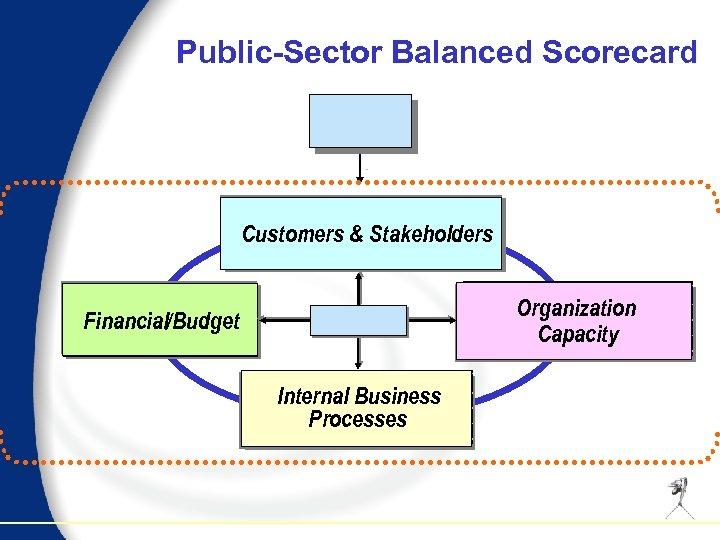Public-Sector Balanced Scorecard Customers & Stakeholders Organization Capacity Financial/Budget Internal Business Processes
