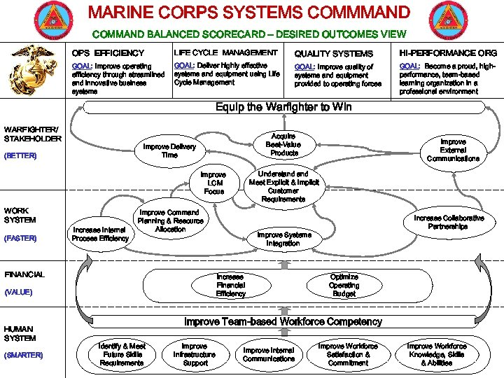 MARINE CORPS SYSTEMS COMMMAND COMMAND BALANCED SCORECARD – DESIRED OUTCOMES VIEW OPS EFFICIENCY LIFE