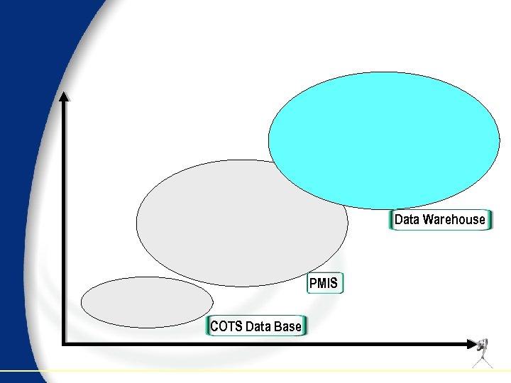 Data Warehouse PMIS COTS Data Base