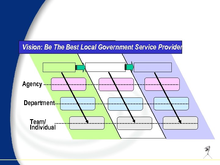 Vision: Be The Best Local Government Service Provider Agency Department Team/ Individual