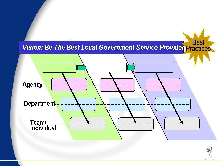 Best Vision: Be The Best Local Government Service Provider Practices Agency Department Team/ Individual