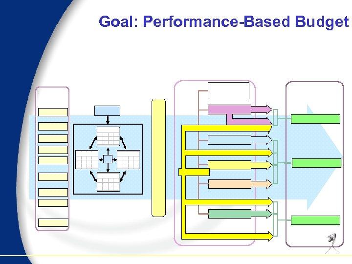 Goal: Performance-Based Budget