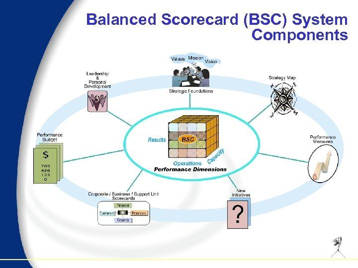 Balanced Scorecard (BSC) System Components