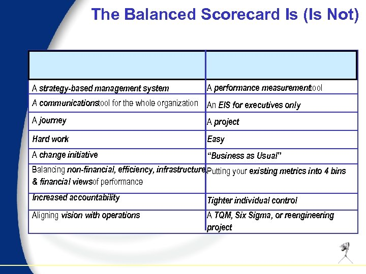 The Balanced Scorecard Is (Is Not) A strategy-based management system A performance measurementtool A