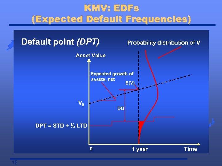 KMV: EDFs (Expected Default Frequencies) Default point (DPT) Probability distribution of V Asset Value