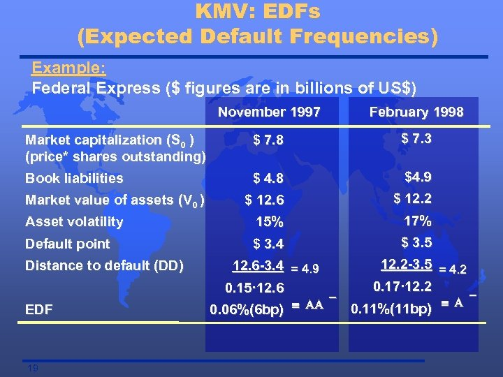 KMV: EDFs (Expected Default Frequencies) Example: Federal Express ($ figures are in billions of