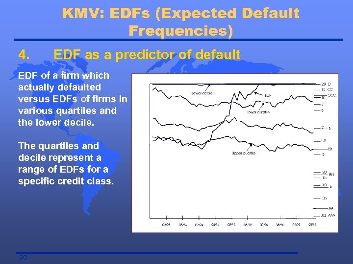 KMV: EDFs (Expected Default Frequencies) 4. EDF as a predictor of default EDF of
