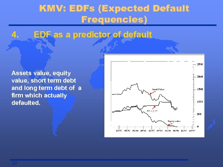 KMV: EDFs (Expected Default Frequencies) 4. EDF as a predictor of default Assets value,