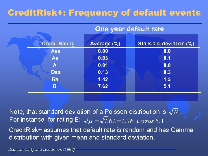 Credit. Risk+: Frequency of default events One year default rate Credit Rating Aaa Aa