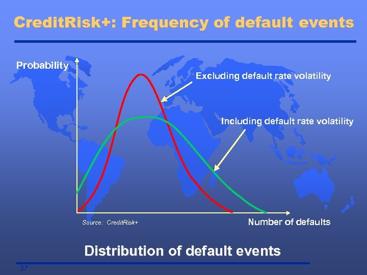 Credit. Risk+: Frequency of default events Probability Excluding default rate volatility Including default rate