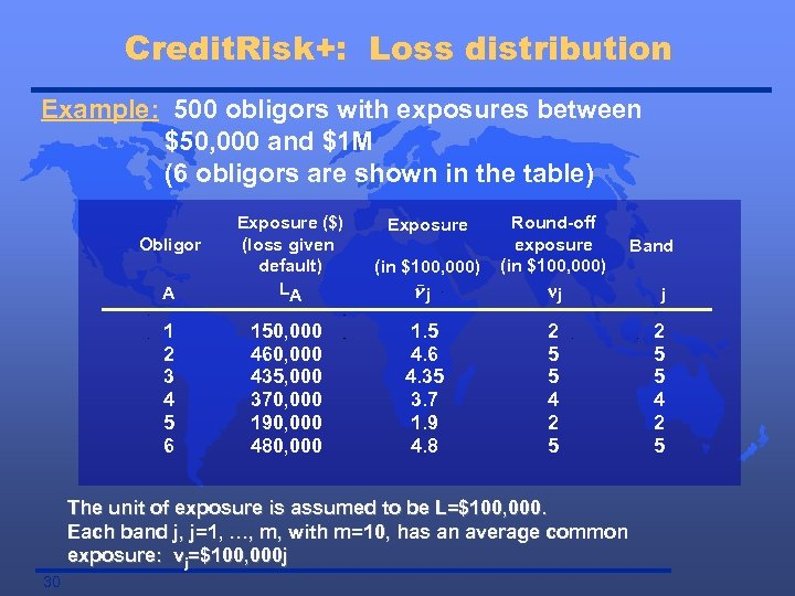 Credit. Risk+: Loss distribution Example: 500 obligors with exposures between $50, 000 and $1