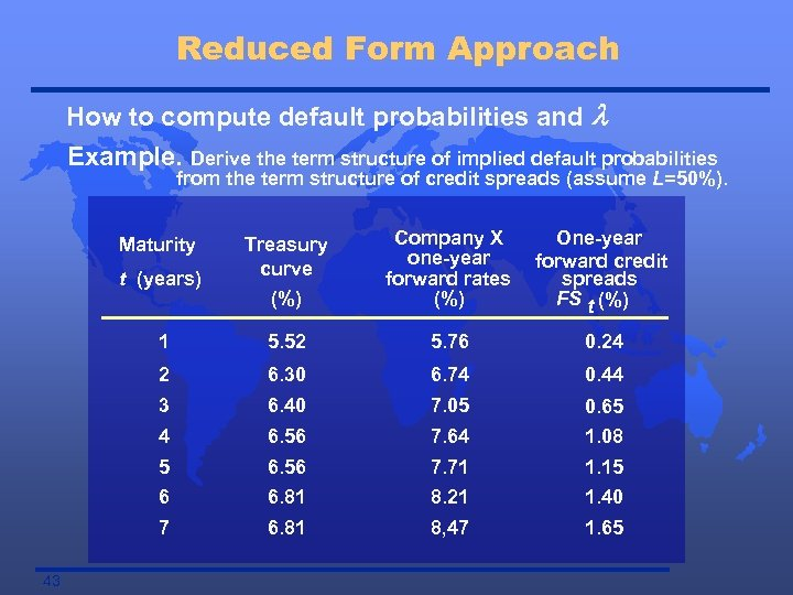 Reduced Form Approach How to compute default probabilities and l Example. Derive the term