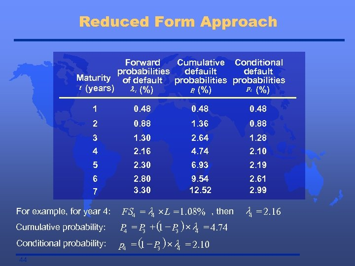 Reduced Form Approach Forward Cumulative Conditional probabilities defauilt default Maturity of default probabilities t