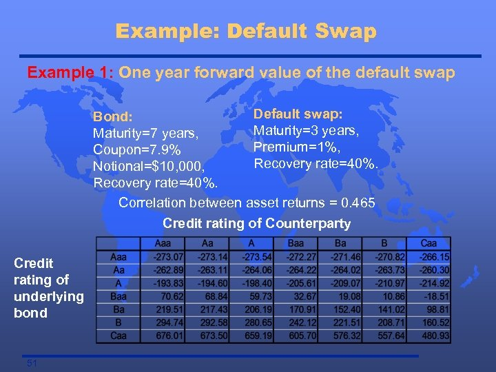 Example: Default Swap Example 1: One year forward value of the default swap Default