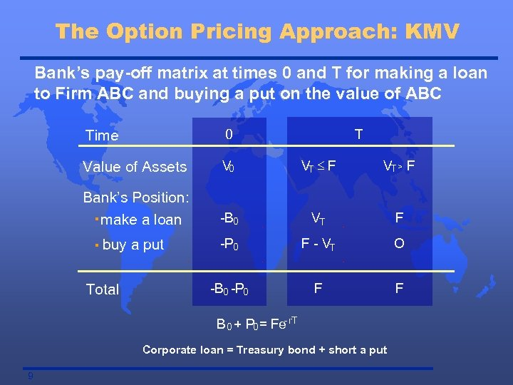 The Option Pricing Approach: KMV Bank's pay-off matrix at times 0 and T for