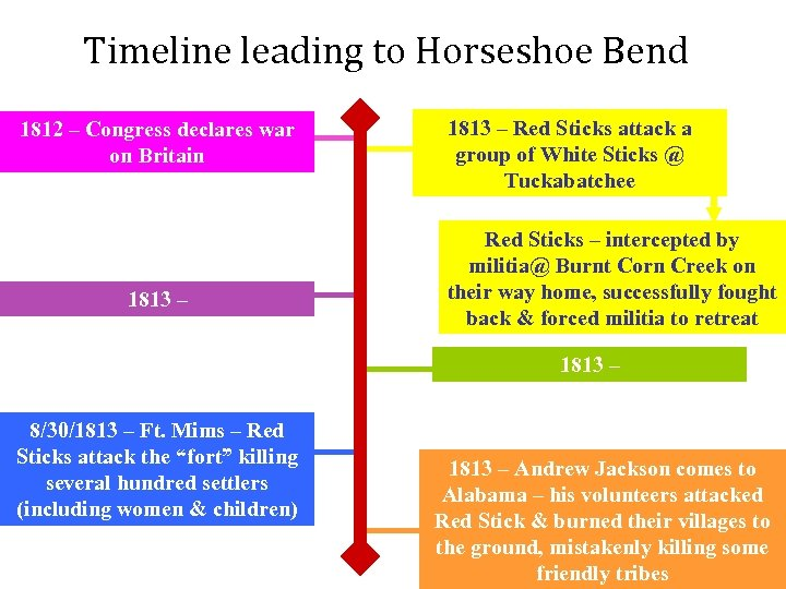Timeline leading to Horseshoe Bend 1812 – Congress declares war on Britain 1813 –