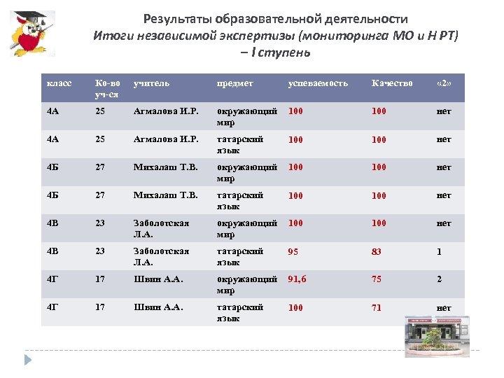 Результаты образовательной деятельности Итоги независимой экспертизы (мониторинга МО и Н РТ) – I ступень