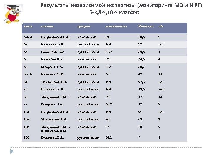 Результаты независимой экспертизы (мониторинга МО и Н РТ) 6 -х, 8 -х, 10 -х