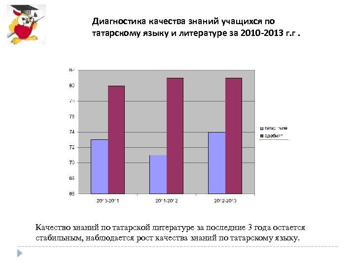 Диагностика качества знаний учащихся по татарскому языку и литературе за 2010 -2013 г. г.