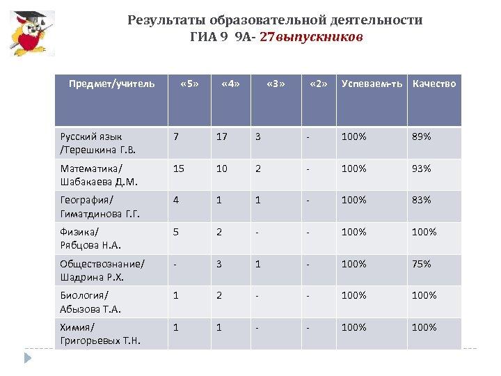 Результаты образовательной деятельности ГИА 9 9 А- 27 выпускников Предмет/учитель « 5» « 4»