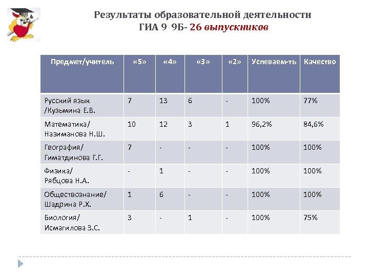 Результаты образовательной деятельности ГИА 9 9 Б- 26 выпускников Предмет/учитель « 5» « 4»