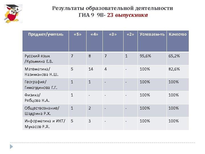 Результаты образовательной деятельности ГИА 9 9 В- 23 выпускника Предмет/учитель « 5» « 4»