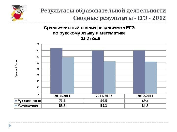 Результаты образовательной деятельности Сводные результаты - ЕГЭ - 2012 Сравнительный анализ результатов ЕГЭ по