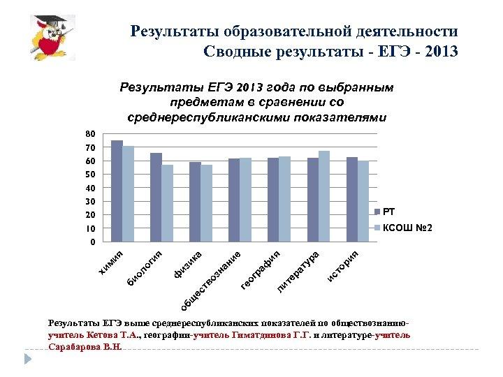 Результаты образовательной деятельности Сводные результаты - ЕГЭ - 2013 Результаты ЕГЭ 2013 года по