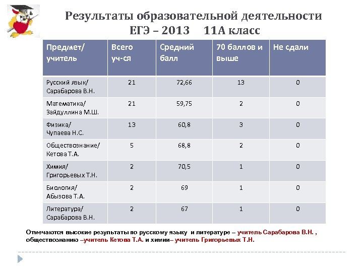 Результаты образовательной деятельности ЕГЭ – 2013 11 А класс Предмет/ учитель Всего уч-ся Средний