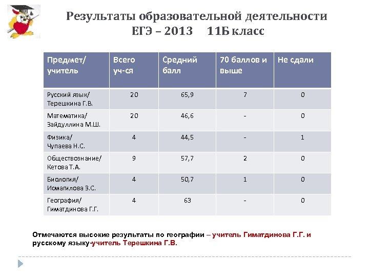 Результаты образовательной деятельности ЕГЭ – 2013 11 Б класс Предмет/ учитель Всего уч-ся Средний