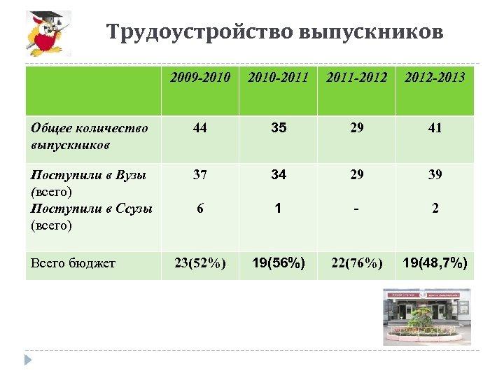 Трудоустройство выпускников 2009 -2010 -2011 -2012 -2013 Общее количество выпускников 44 35 29 41