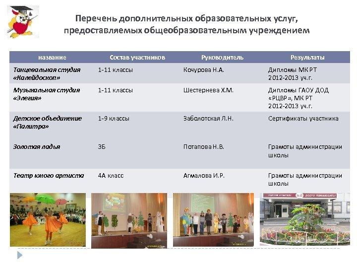 Перечень дополнительных образовательных услуг, предоставляемых общеобразовательным учреждением название Состав участников Руководитель Результаты Танцевальная студия