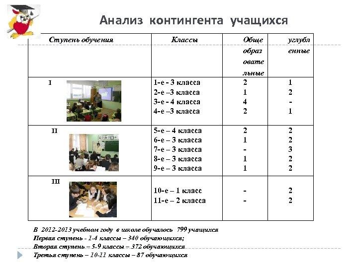 Анализ контингента учащихся Ступень обучения 5 -е – 4 класса 6 -е – 3