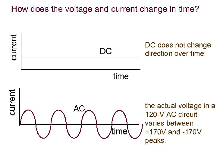current How does the voltage and current change in time? DC does not change