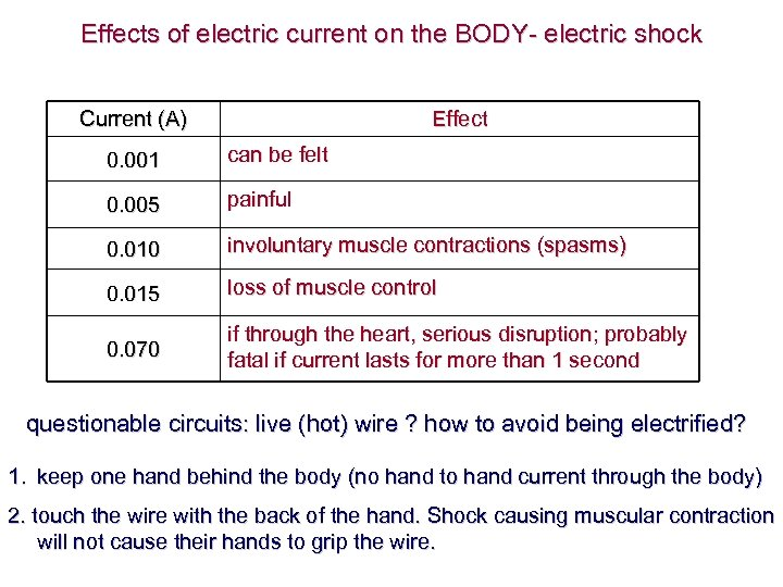 Effects of electric current on the BODY- electric shock Current (A) Effect 0. 001