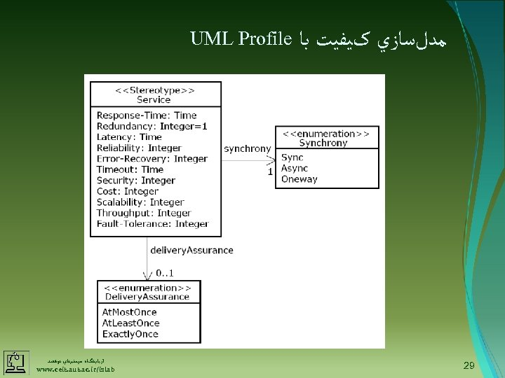 ﻣﺪﻝﺳﺎﺯﻱ کﻴﻔﻴﺖ ﺑﺎ 92 UML Profile آﺰﻣﺎﻳﺸگﺎﻩ ﺳﻴﺴﺘﻢﻫﺎﻱ ﻫﻮﺷﻤﻨﺪ www. ceit. aut. ac.