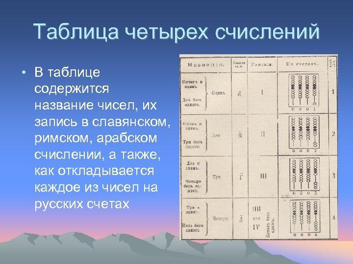 Таблица четырех счислений • В таблице содержится название чисел, их запись в славянском, римском,