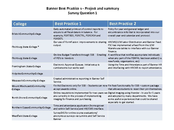 Banner Best Practice s - Project and summary Survey Question 1 College Bristol Community
