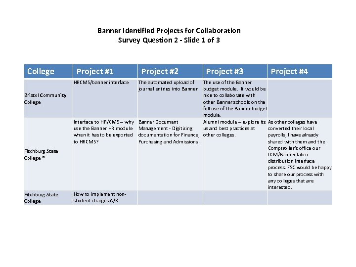 Banner Identified Projects for Collaboration Survey Question 2 - Slide 1 of 3 College