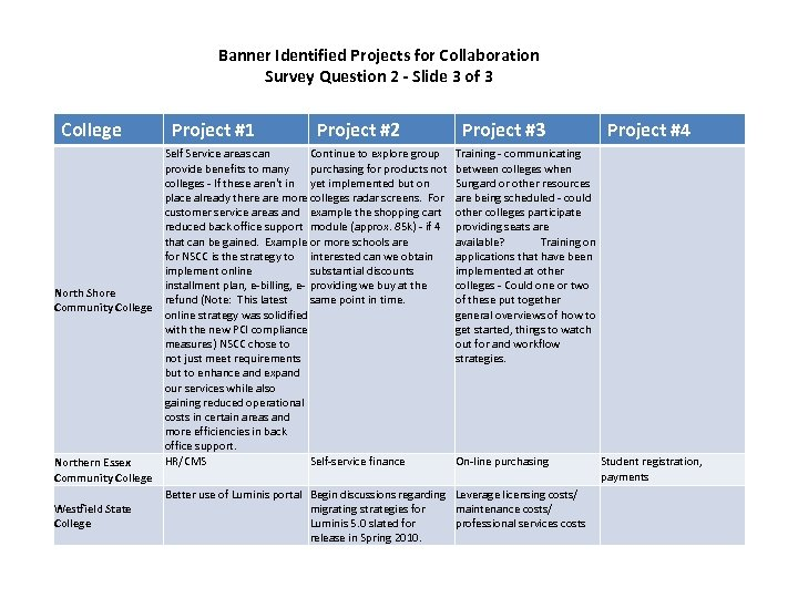 Banner Identified Projects for Collaboration Survey Question 2 - Slide 3 of 3 College