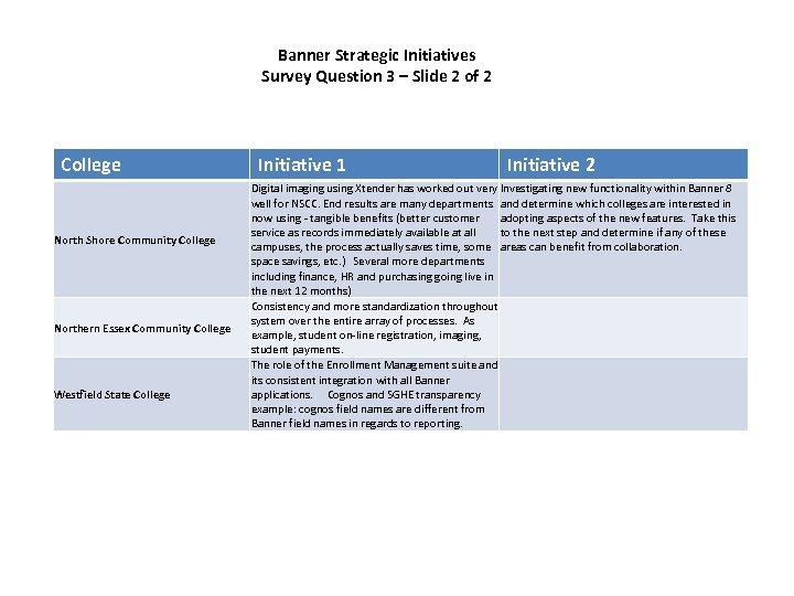 Banner Strategic Initiatives Survey Question 3 – Slide 2 of 2 College North Shore