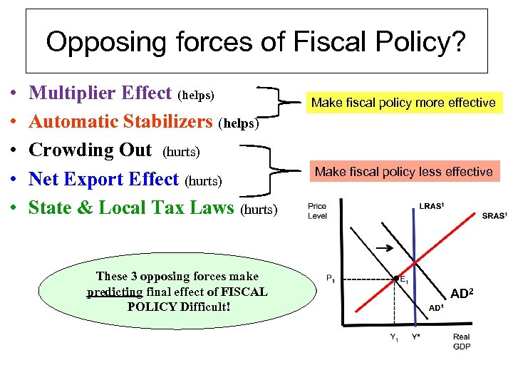 Opposing forces of Fiscal Policy? • • • Multiplier Effect (helps) Automatic Stabilizers (helps)