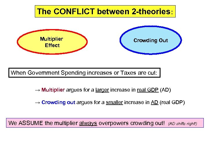 The CONFLICT between 2 -theories: Multiplier Effect Crowding Out When Government Spending increases or