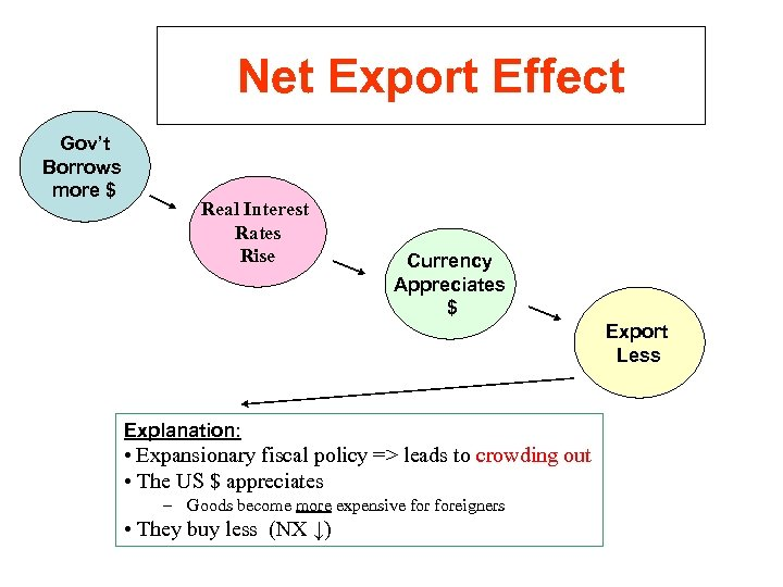 Net Export Effect Gov't Borrows more $ Real Interest Rates Rise Currency Appreciates $