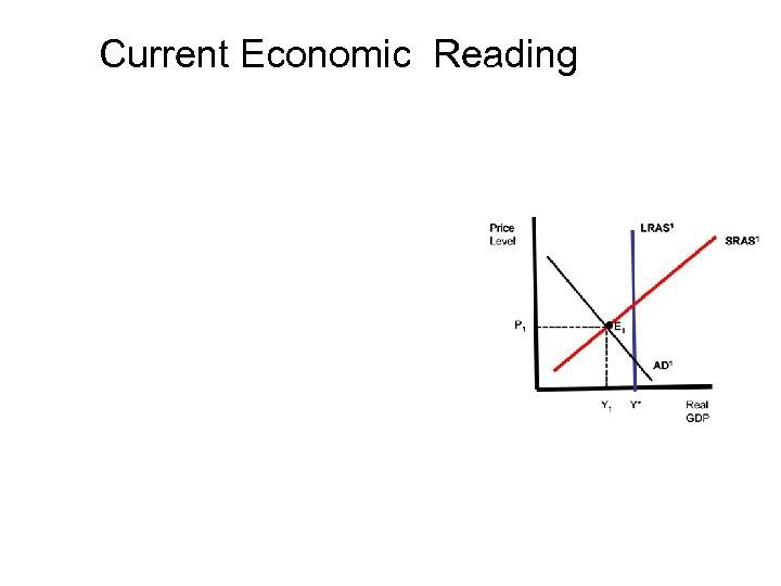 Current Economic Reading