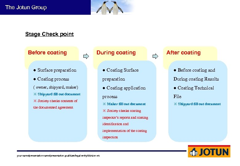 The Jotun Group Stage Check point Before coating During coating After coating ● Surface
