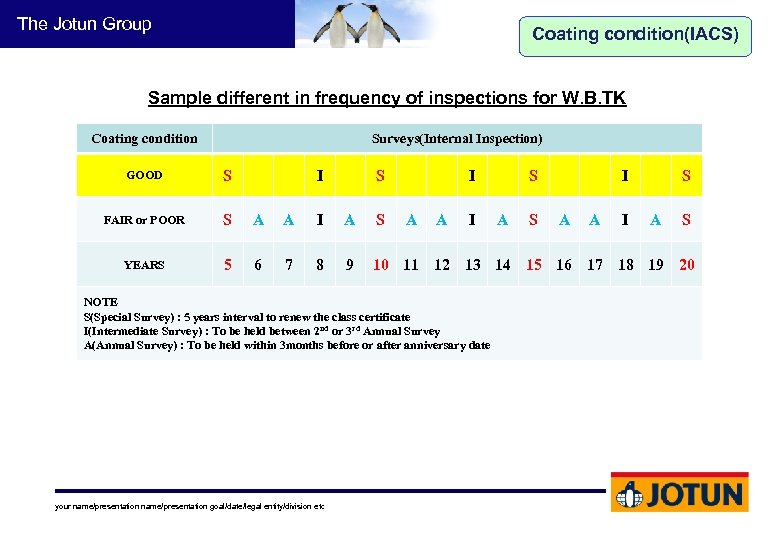 The Jotun Group Coating condition(IACS) Sample different in frequency of inspections for W. B.