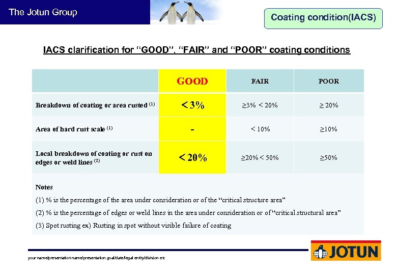 """The Jotun Group Coating condition(IACS) IACS clarification for """"GOOD"""", """"FAIR"""" and """"POOR"""" coating conditions"""
