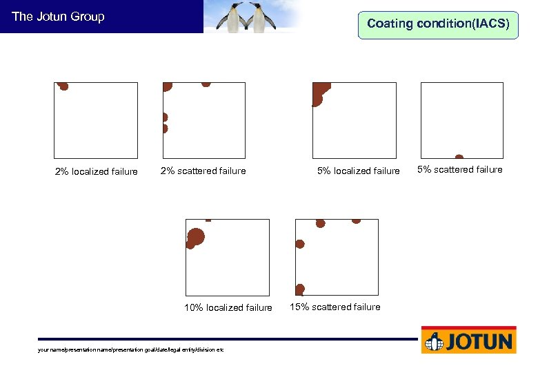 The Jotun Group 2% localized failure Coating condition(IACS) 2% scattered failure 10% localized failure